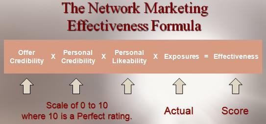 The Network Marketing EffectivenessFormula