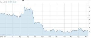 Blyth 1 Year Stock Price Chart